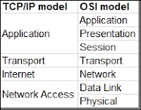 perbandingan antara model TCP / IP dan model OSI