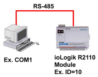 Connecting One Modbus/RTU Device