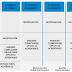 Estructura curricular de los PNFA