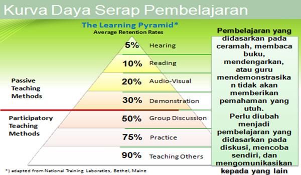 3 Model Area Pembelajaran Pendidikan Anak Usia Dini TK RA
