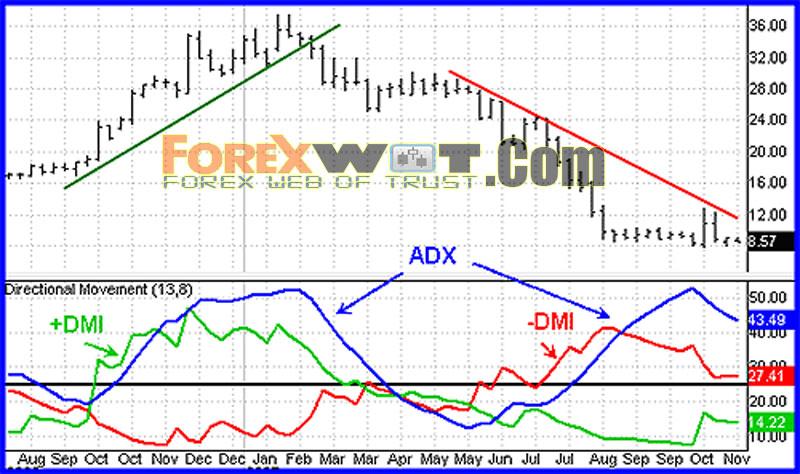 Ats Markets Global Adx Dmi Trading Strategy Trenuj Jakbys Walczyl