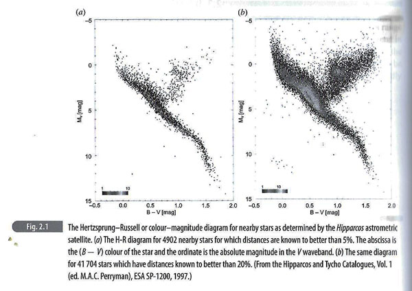 "Hertzsprung-Russel diagram with B-V color index (Source: Malcolm Longair, ""High Energy Astrophysics"")"