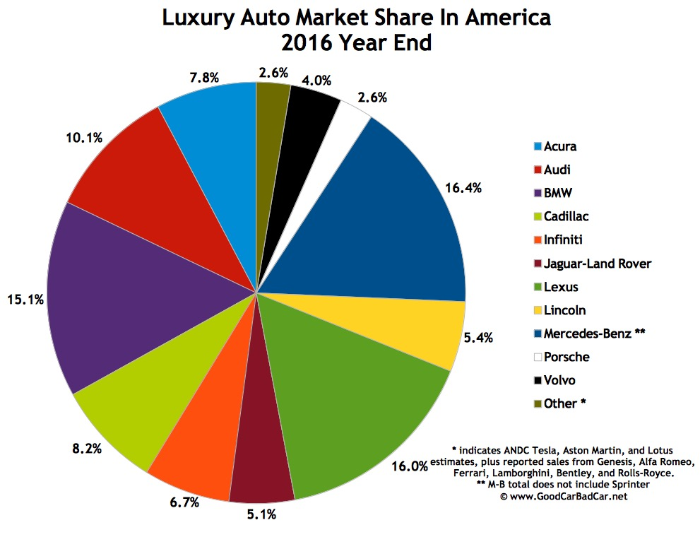 top 15 best selling luxury vehicles in america 2016 year end automotive. Black Bedroom Furniture Sets. Home Design Ideas