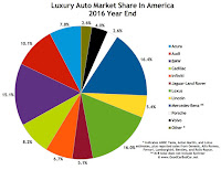 USA luxury auto brand market share chart 2016