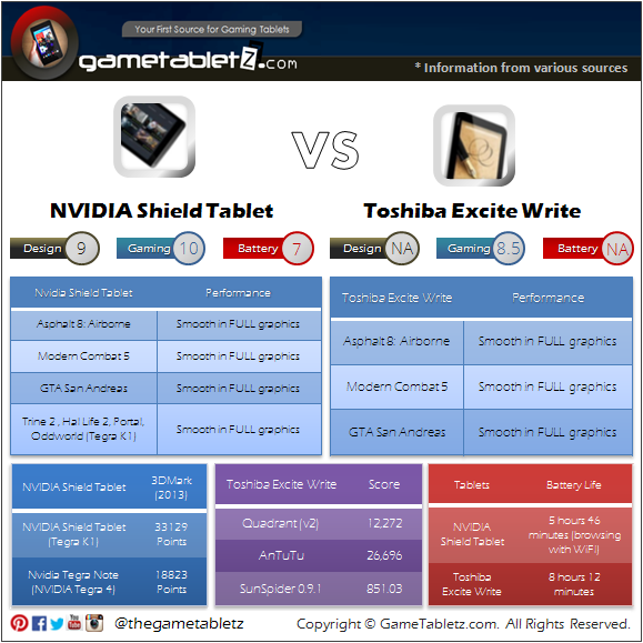 NVIDIA Shield Tablet vs Toshiba Excite Write benchmarks and gaming performance