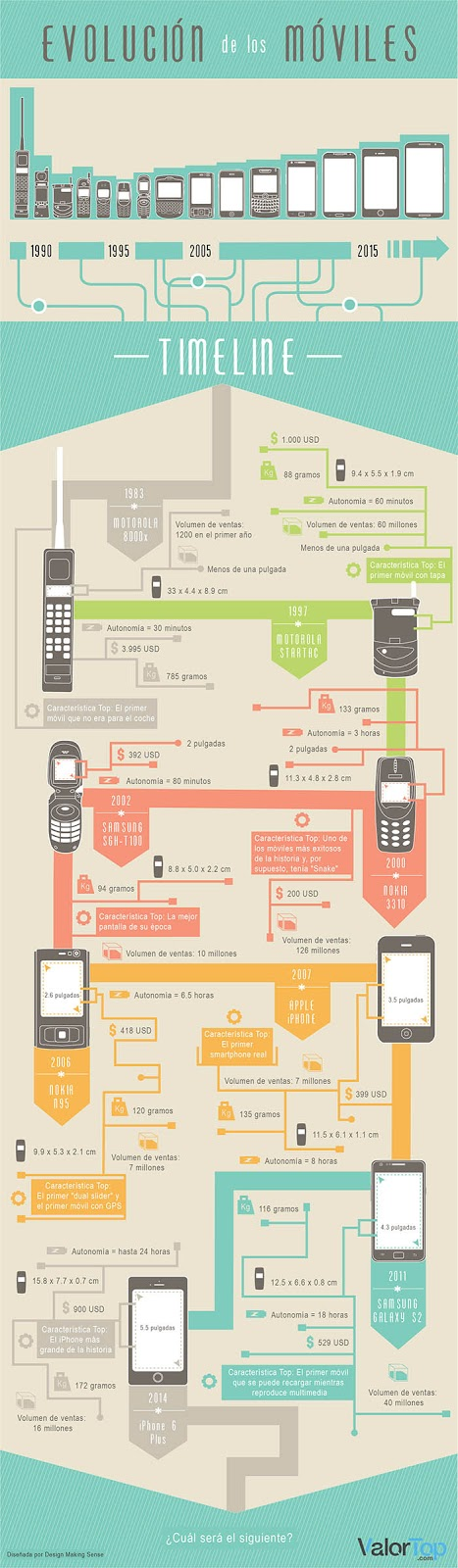 Evolución de los móviles 2019