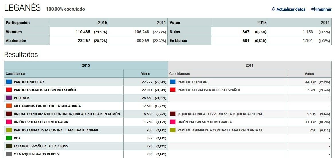Elecciones 2016 pp sigue siendo partido m s votado for Elecciones ministerio del interior resultados