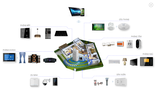 sơ đồ kết nối smart home