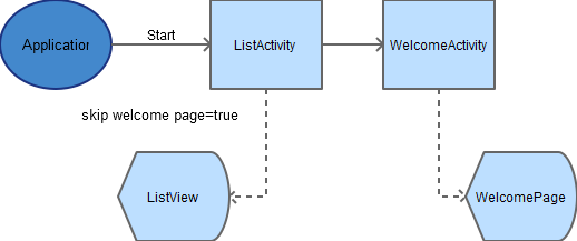 Android Activity Flow Diagram for the Welcome Page