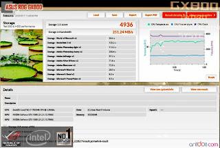 Benchmark ASUS ROG GX800 Mode Standart