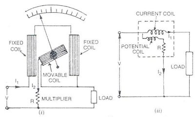 4S6GGS: Dynamometer type Instruments