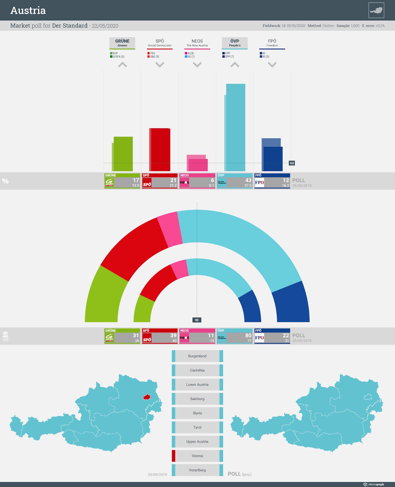 AUSTRIA: Market poll chart for Der Standard, 22 May 2020