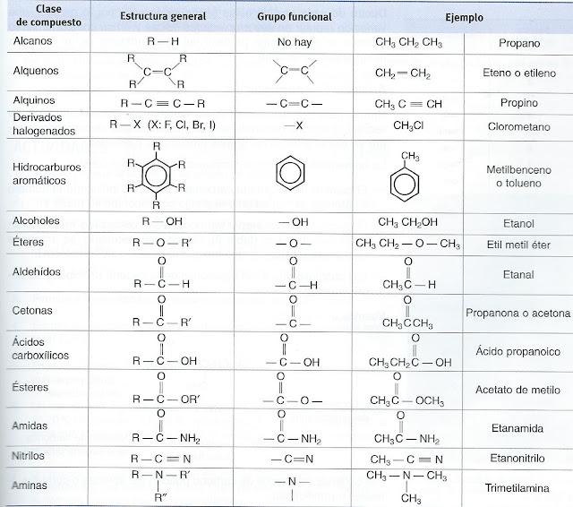 Resultado de imaxes para formulación química orgánica
