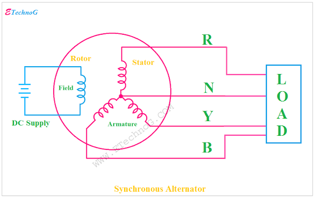 Synchronous Alternator, alternator construction