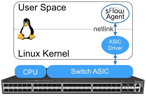 sFlow: Linux 4 11 kernel extends packet sampling support