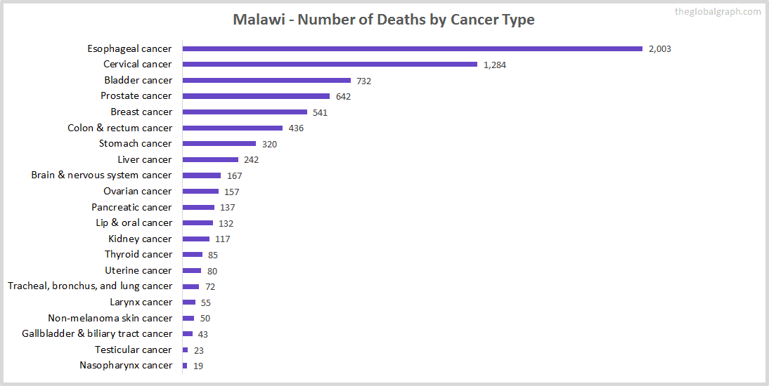 Major Risk Factors of Death (count) in Malawi