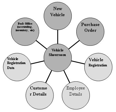 Vehicle showroom management system SRS ~ Free Students Project
