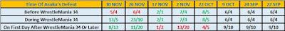 Date Of Asuka's Loss Betting Odds