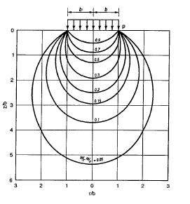 Contour of vertical stress beneath uniformly loaded circular area