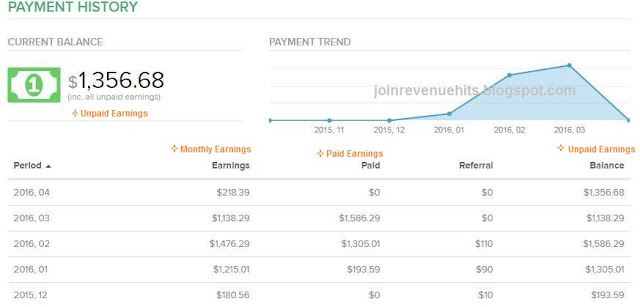 Revenuehits earnings