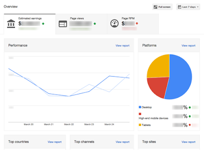 Five useful ways to check your AdSense performance