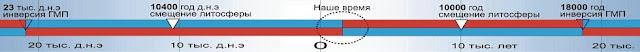 Шкала инверсий магнитного поля Земли