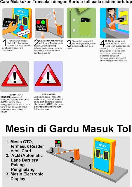informasi_cara_menggunakan_kartu_pada_tol_tertutup