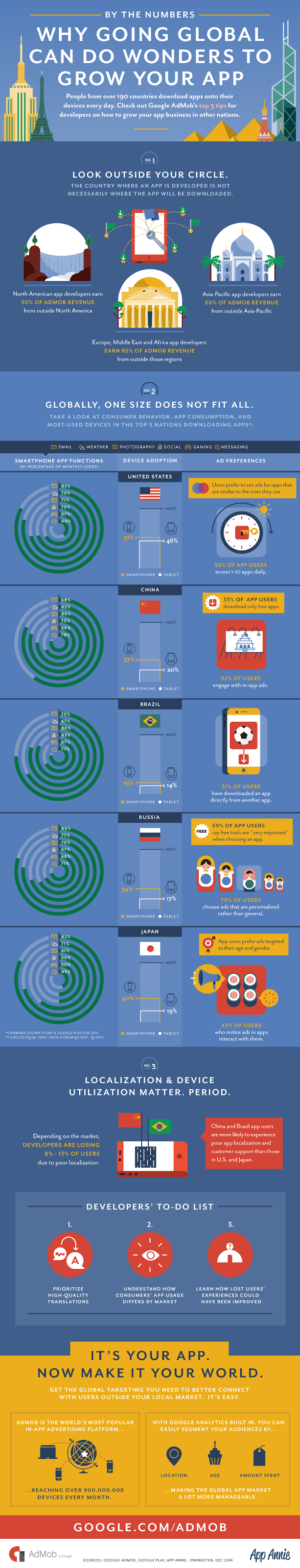Going Global Infographic