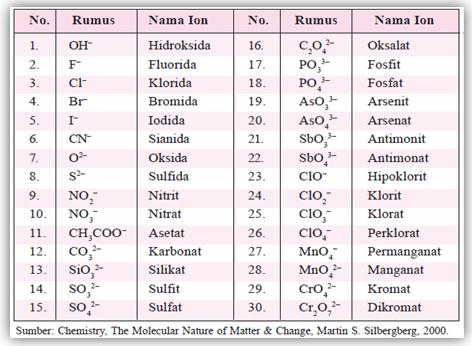 Konsep Kimia (KoKim): tata nama senyawa dan persamaan reaksi