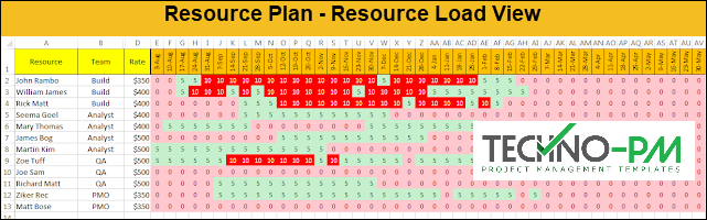 resource plan, resource plan template -Resource Load View