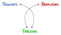 Thoughts, feelings and behaviours influene each other