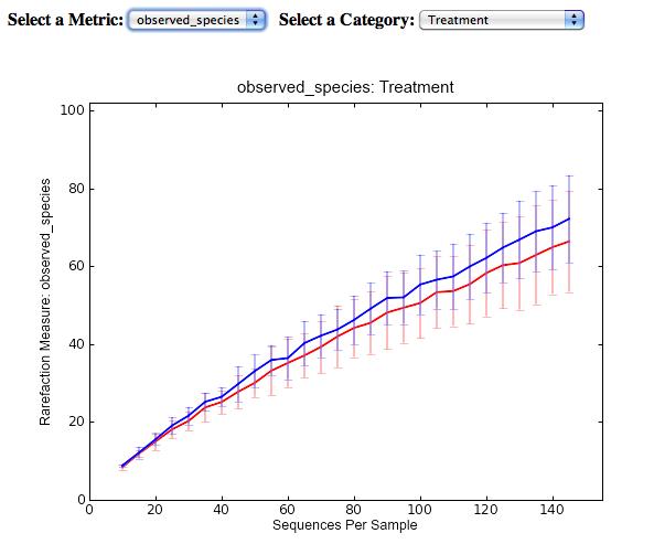 Python for Bioinformatics: Qiime (5) alpha diversity