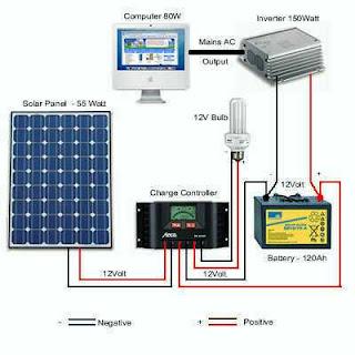 Zoelradio Panel Surya Solar Cell