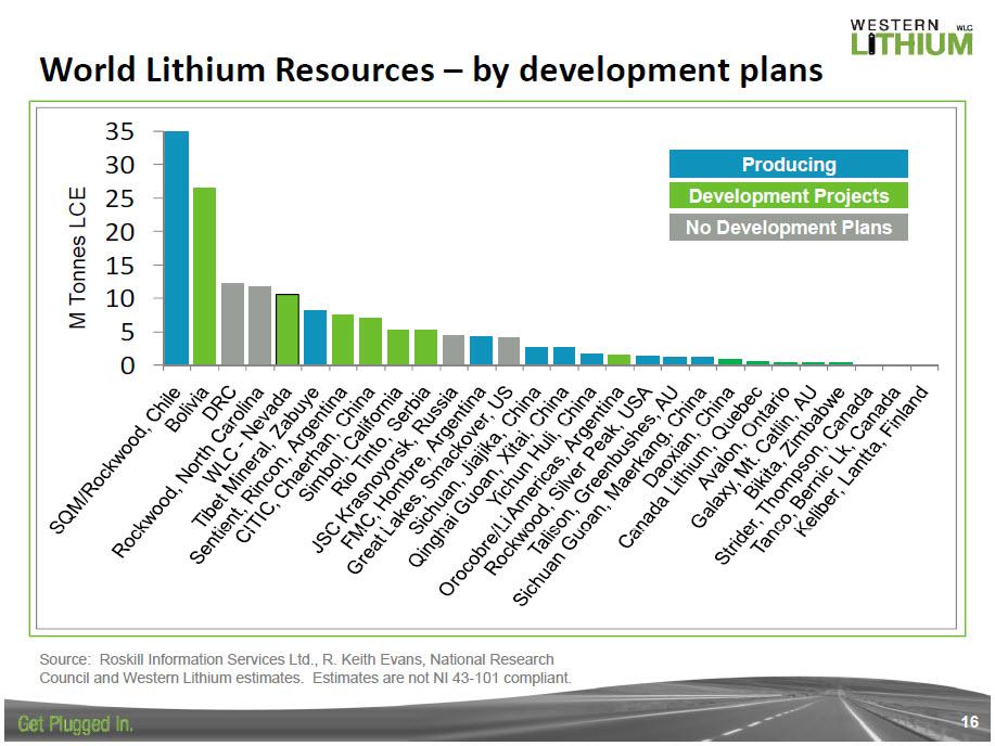 Die Größten Lithium Produzenten