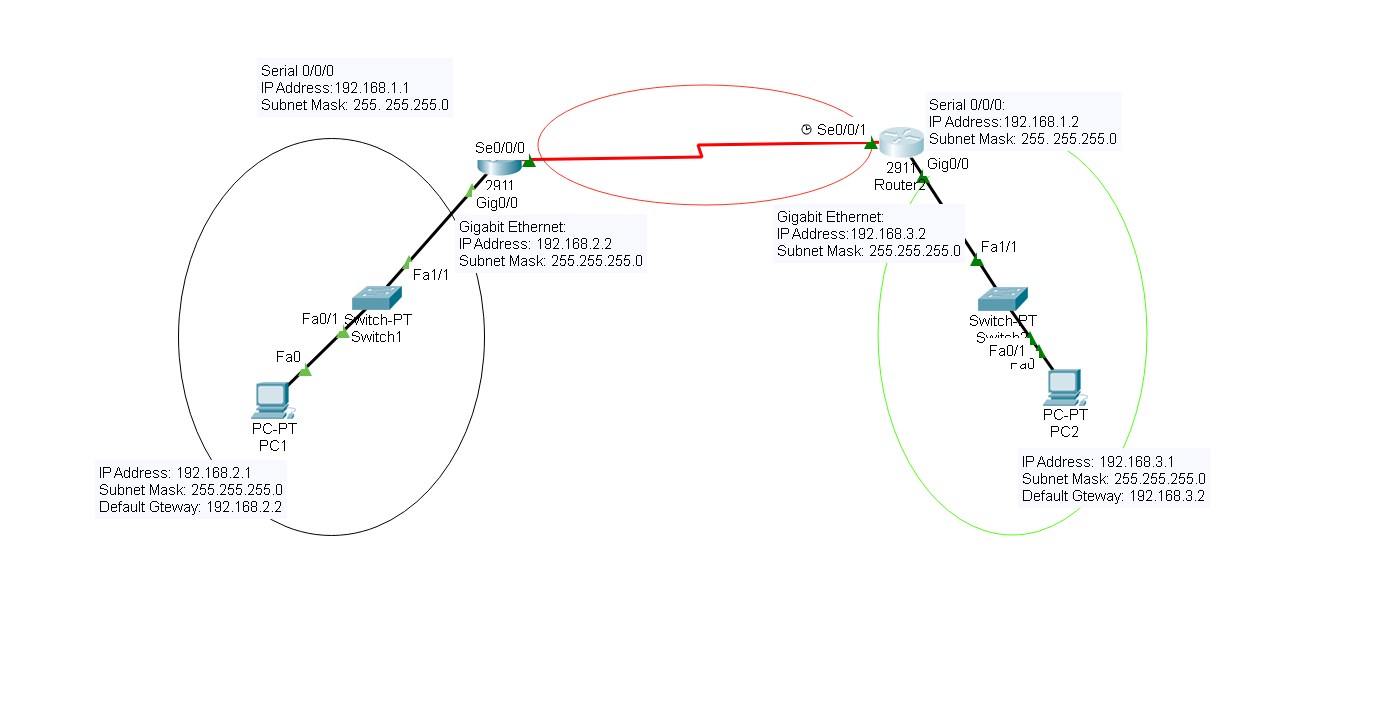 small resolution of fig 5 1 connections and addresses