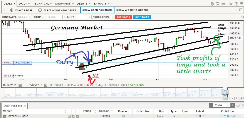 Donovan Norfolk's Market Analysis: Germany DAX Market