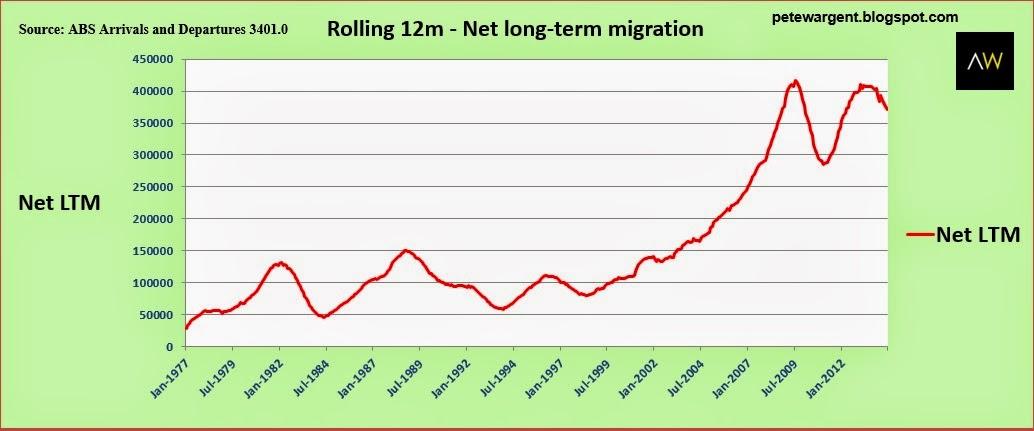 rolling 12m long term