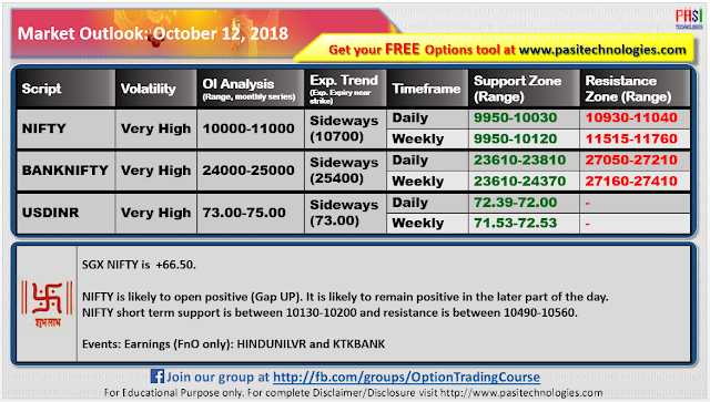 Indian Market Outlook: October 12, 2018