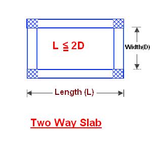 Two way solid RCC slab