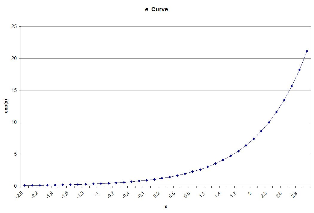 Lessons In Coding The Natural Logarithmic Functions in C  C++
