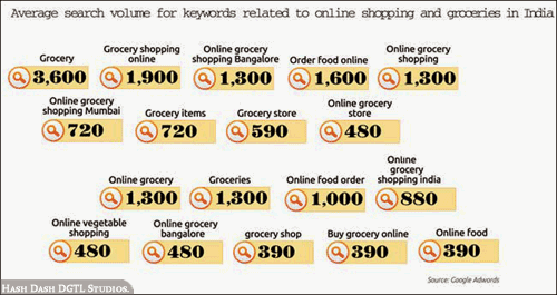 Search Volume for Online Groceries in Indian