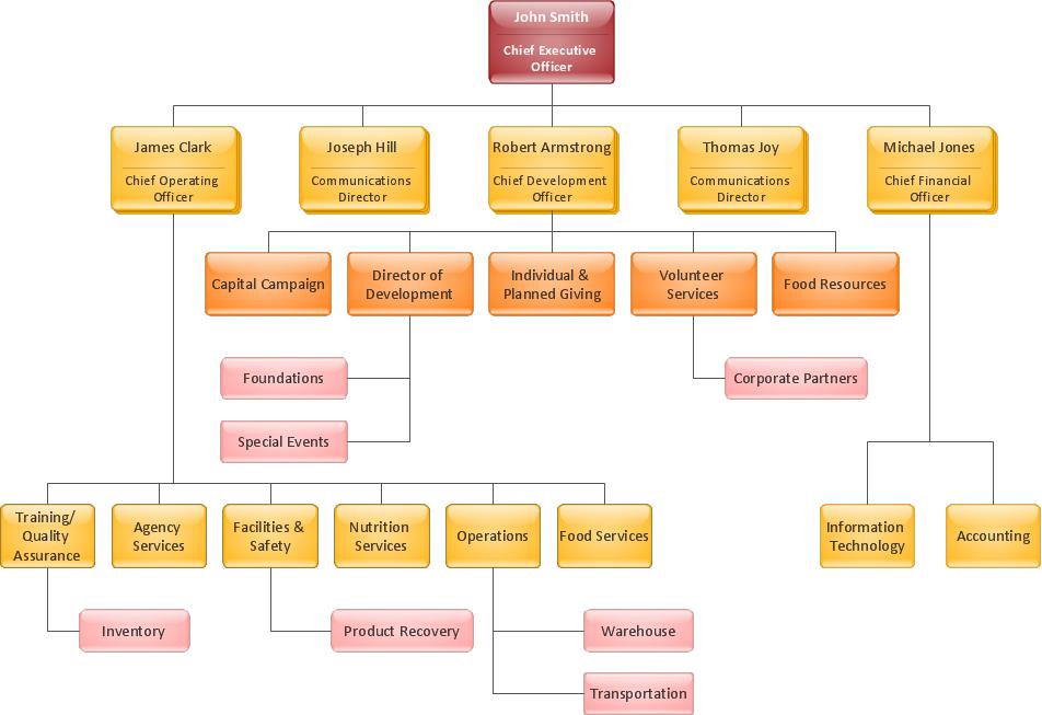 Download free Horizontal Organizational Chart Free Templates – Horizontal Organization Chart Template