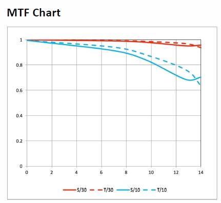 MTF-график объектива Laowa 9mm f/2.8 Zero-D