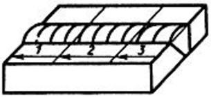 Сварка, при которой сварной шов выполняется следующими один за другим участками в направлении, обратном общему приращению длины шва