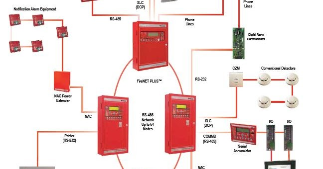 Hochiki Fire Alarm And Detection System E Link