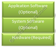 Embedded System Architecture - Layered
