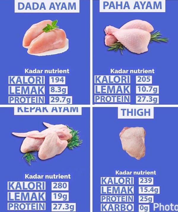 Kadar Nutrien Setiap Bahagian Daging Ayam