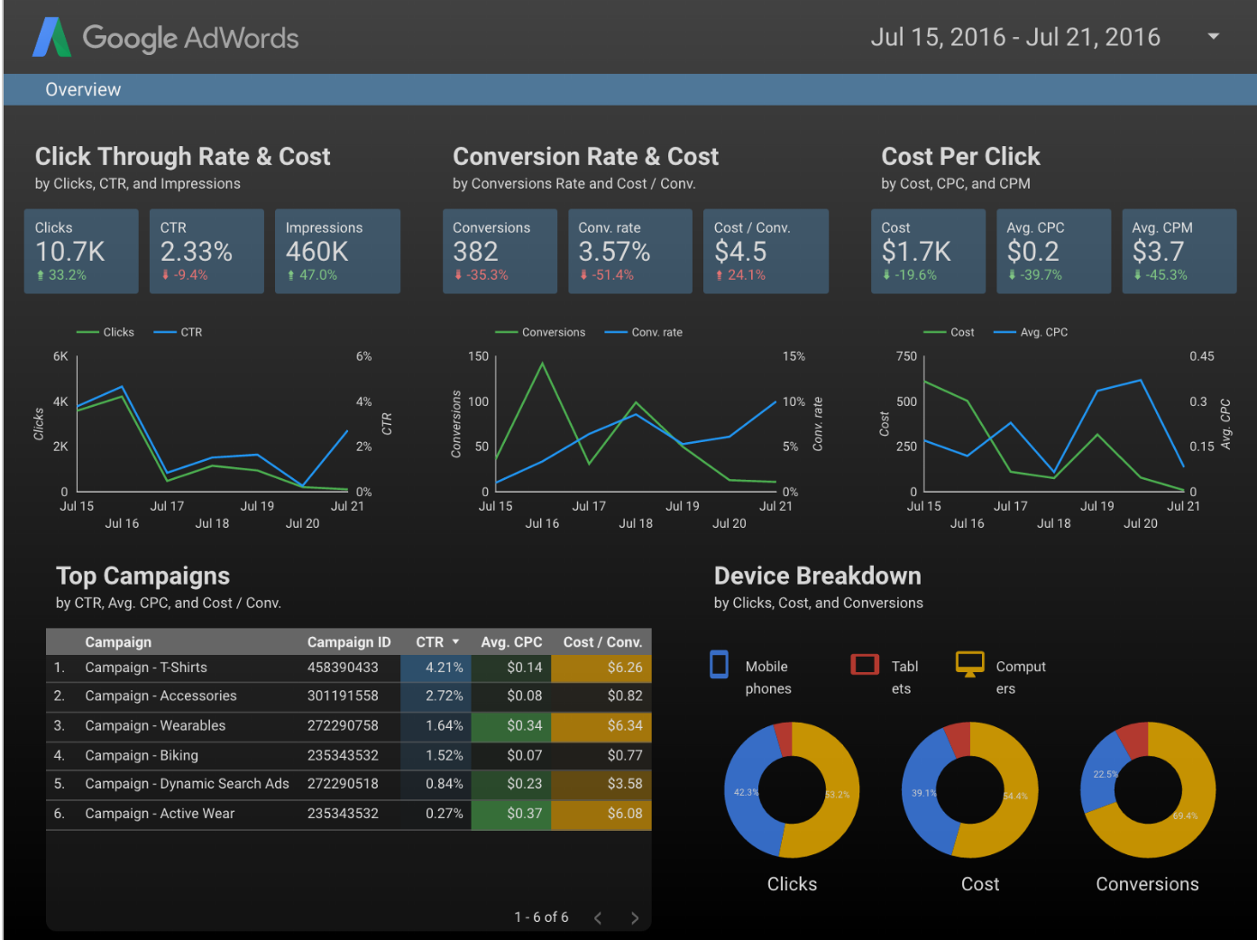 Analytics blog data studio new simplified adwords for Goodl