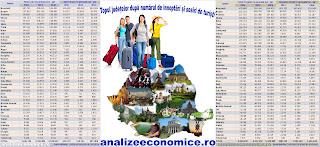 Topul județelor după numărul de turiști total și străini