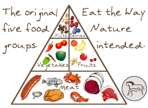 Oerdieet toegestande voedingsmiddelen